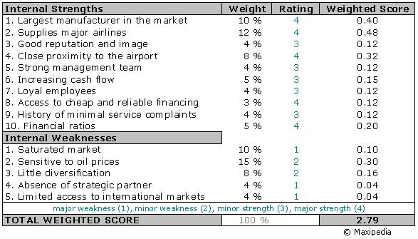 macy s efe matrix The company's ticker is m and has a market capitalization under 10 billion  industry analysis swot analysis ➢ strengths o macy's inc is.